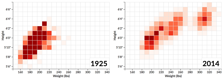 NFL players: height weight over time